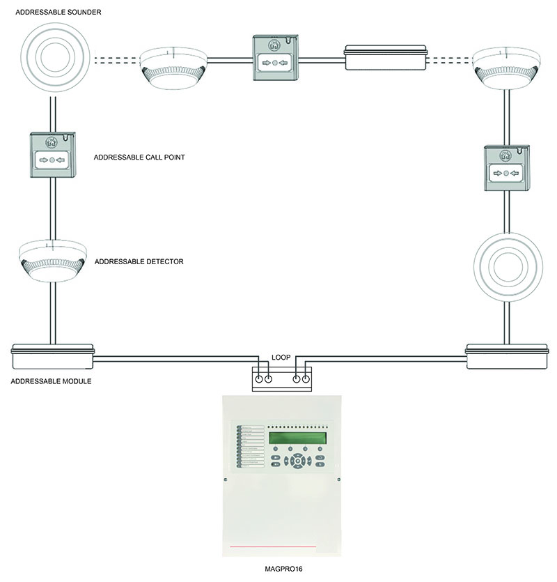 Addressable Fire Alarm Systems Wiring Diagram - The Best Wiring ...